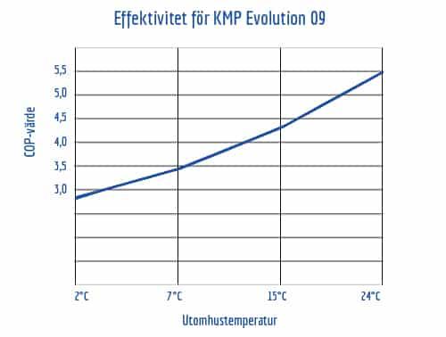 COP-värde vid olika temperaturer för KMP Evolution 09