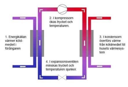 illustration-varmepump-fungerar