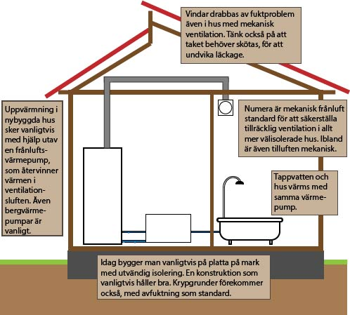Typiskt utförande för nybyggt hus