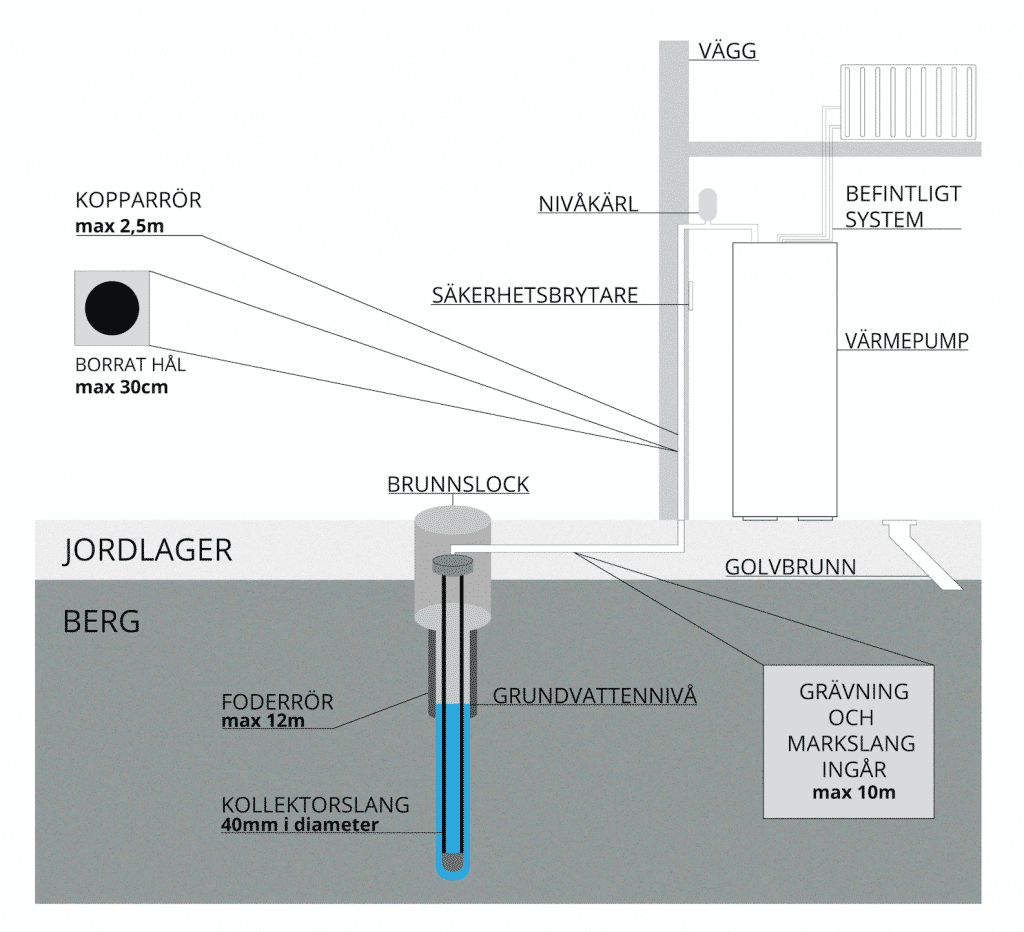 Så fungerar en energibrunn - bergvärme