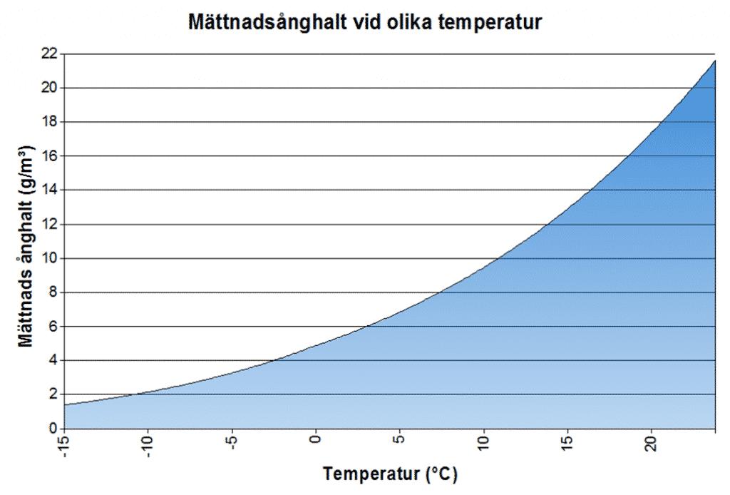 Mättnadsånghalten är den maximala ånghalt en volym kan nå vid en viss temperatur, och korresponderar till en relativ fuktighet om 100 %. Mättnadsånghalten är temperaturberoende, ju högre temperatur desto högre mättnadsånghalt.